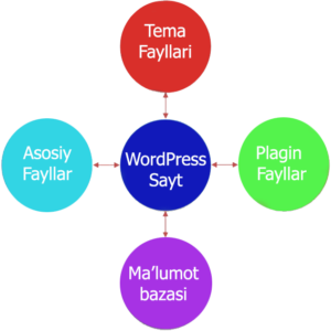 WordPress nimalardan tuzilgan va u qanday ishlaydi?
